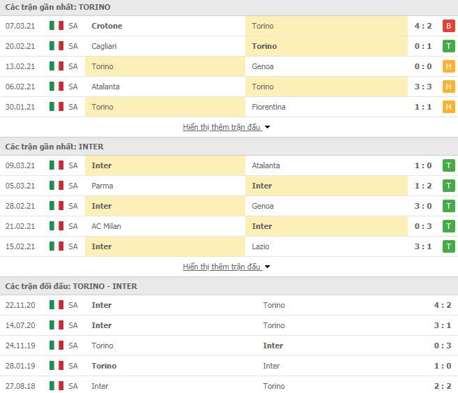Thành tích đối đầu Torino vs Inter Milan