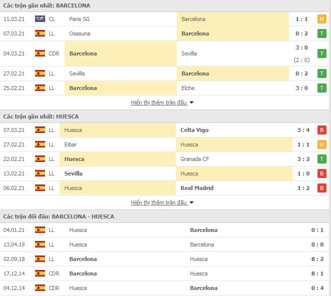 Thành tích đối đầu Barcelona vs Huesca