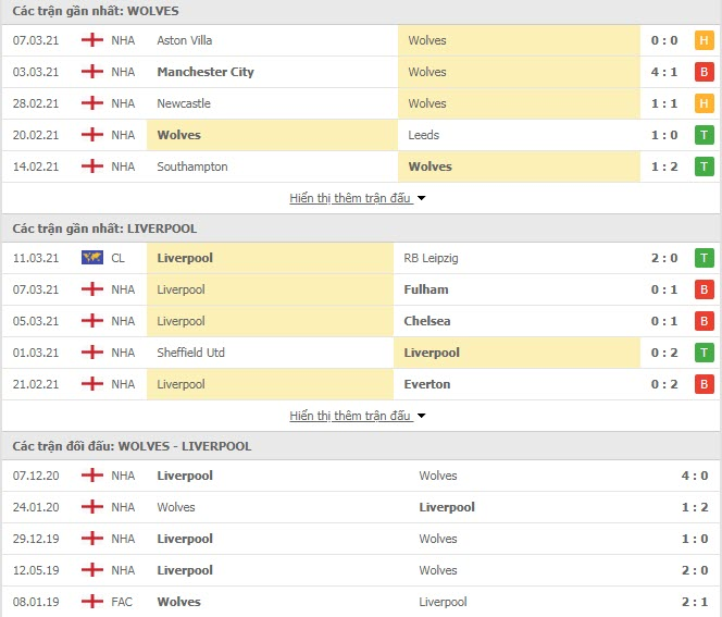 Thành tích đối đầu Wolves vs Liverpool