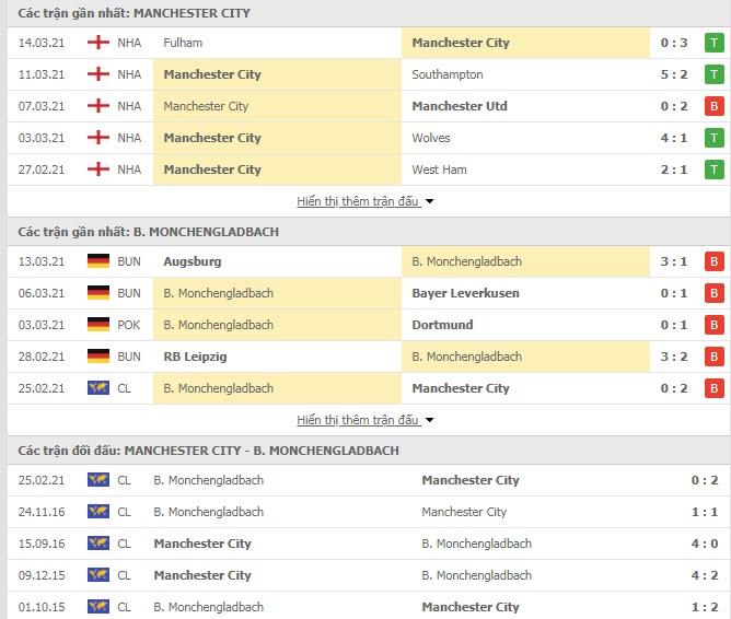 Thành tích đối đầu Man City vs Monchengladbach