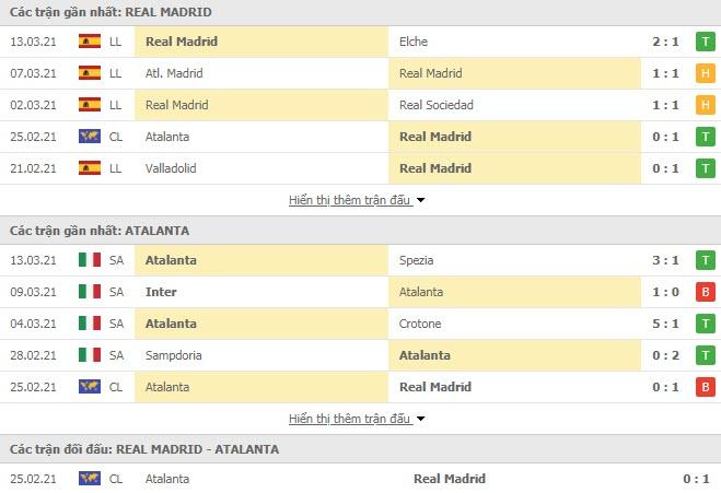 Thành tích đối đầu Real Madrid vs Atalanta