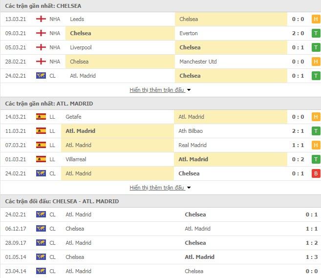 Thành tích đối đầu Chelsea vs Atletico Madrid
