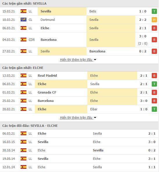 Thành tích đối đầu Sevilla vs Elche