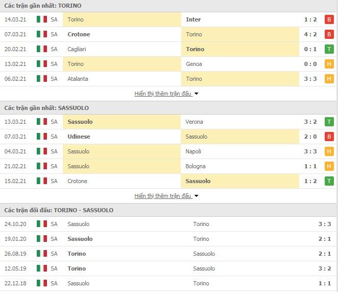 Thành tích đối đầu Torino vs US Sassuolo