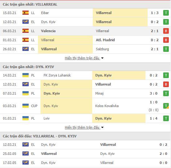 Thành tích đối đầu Villarreal vs Dynamo Kiev