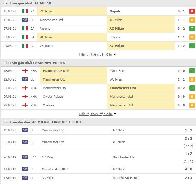 Thành tích đối đầu AC Milan vs MU