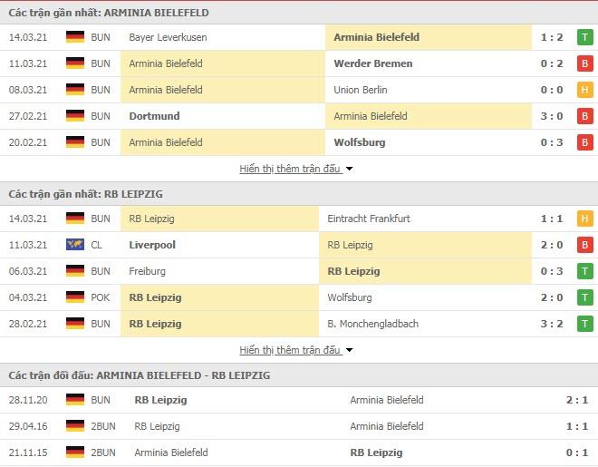 Thành tích đối đầu Arminia Bielefeld vs RB Leipzig