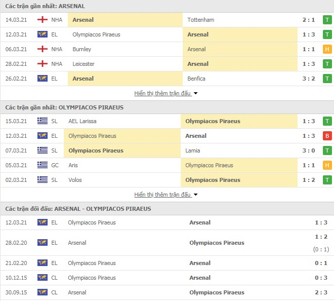 Thành tích đối đầu Arsenal vs Olympiacos