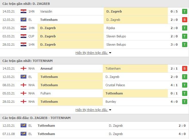 Thành tích đối đầu Dinamo Zagreb vs Tottenham