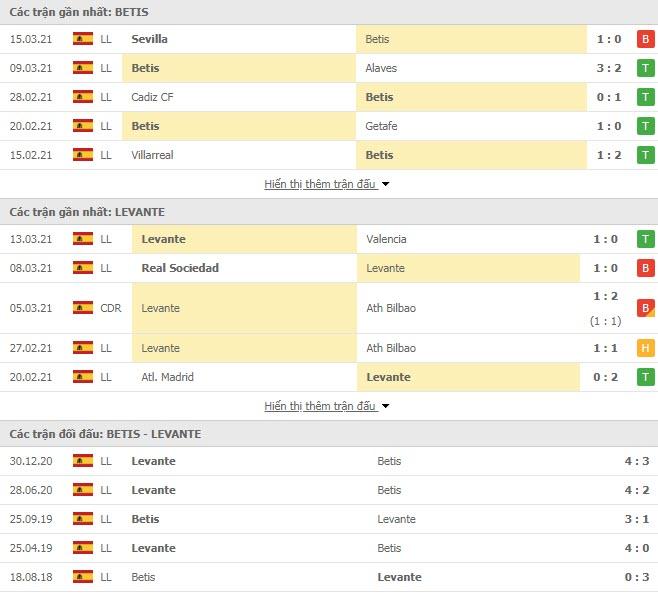 Thành tích đối đầu Real Betis vs Levante