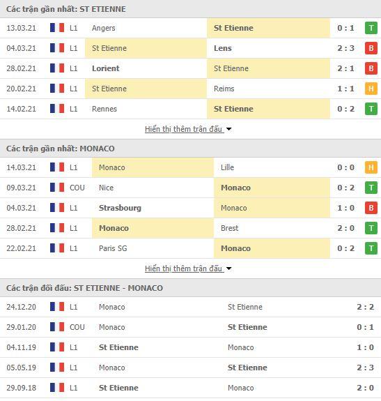 Thành tích đối đầu Saint Etienne vs Monaco