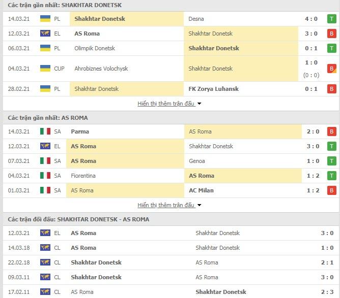 Thành tích đối đầu Shakhtar Donetsk vs AS Roma