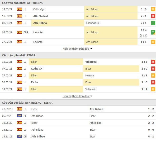 Thành tích đối đầu Athletic Bilbao vs Eibar