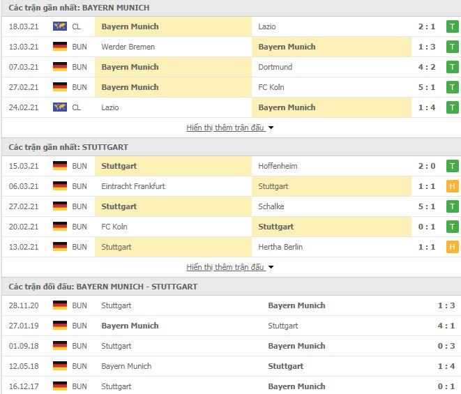 Thành tích đối đầu Bayern Munich vs Stuttgart