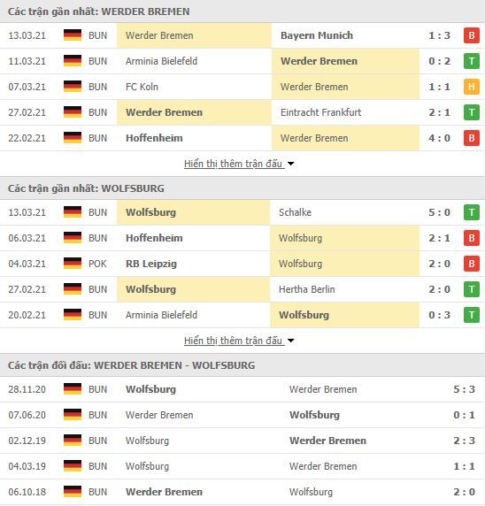 Thành tích đối đầu Werder Bremen vs Wolfsburg