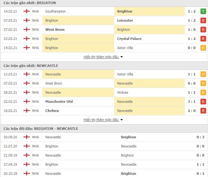 Thành tích đối đầu Brighton vs Newcastle