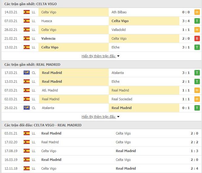 Thành tích đối đầu Celta Vigo vs Real Madrid