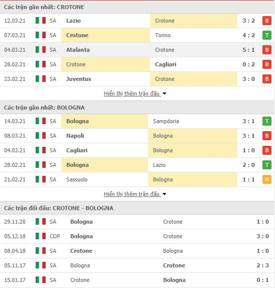 Thành tích đối đầu Crotone vs Bologna