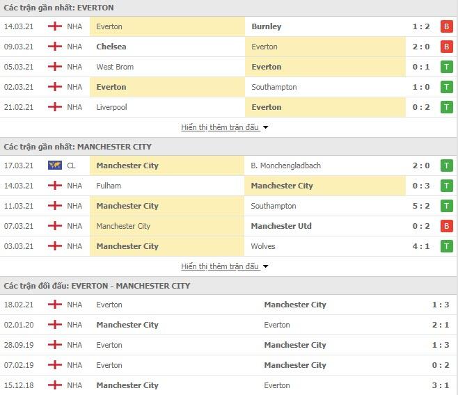 Thành tích đối đầu Everton vs Man City