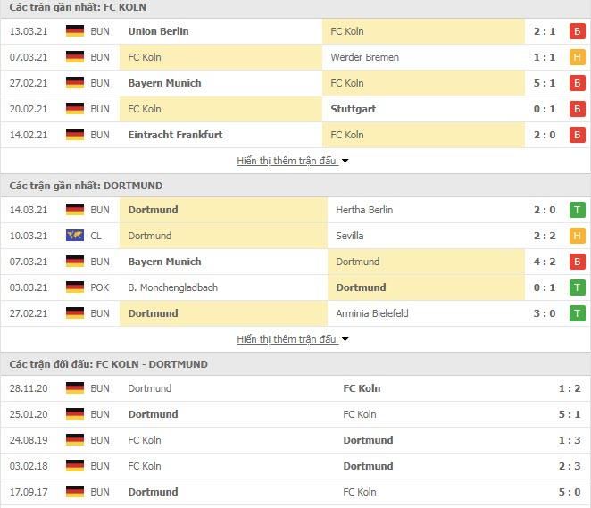 Thành tích đối đầu FC Koln vs Dortmund