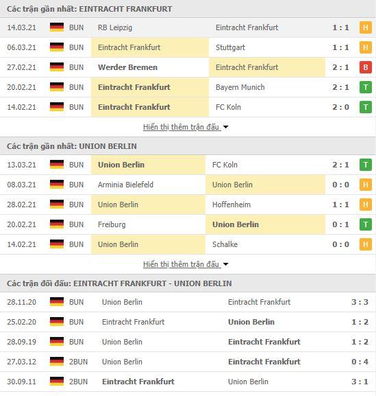Thành tích đối đầu Eintracht Frankfurt vs Union Berlin