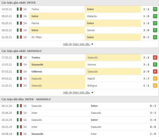 Thành tích đối đầu Inter Milan vs Sassuolo