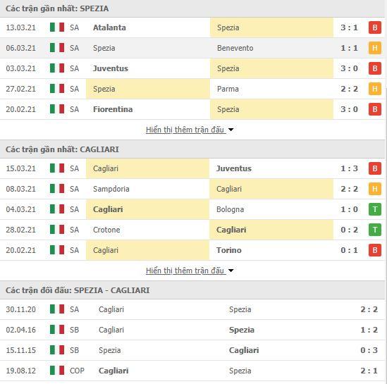 Thành tích đối đầu Spezia vs Cagliari
