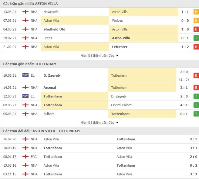 Thành tích đối đầu Aston Villa vs Tottenham