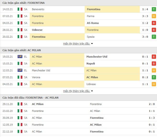 Thành tích đối đầu Fiorentina vs AC Milan