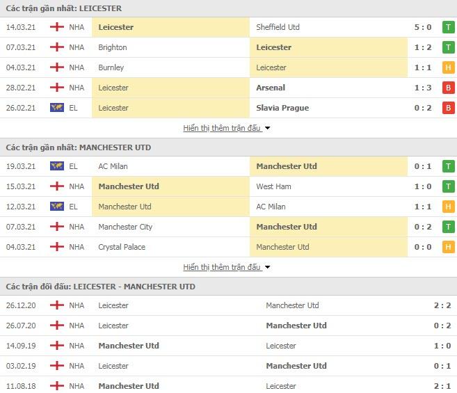 Thành tích đối đầu Leicester vs MU