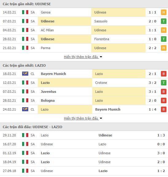 Thành tích đối đầu Udinese vs Lazio