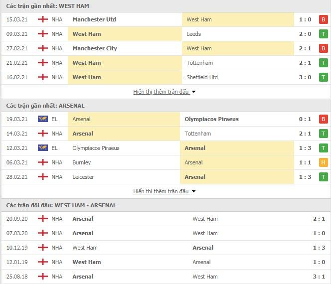 Thành tích đối đầu West Ham vs Arsenal