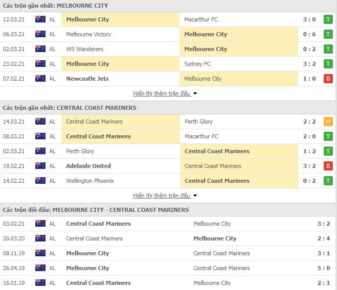 Thành tích đối đầu Melbourne City vs Central Coast