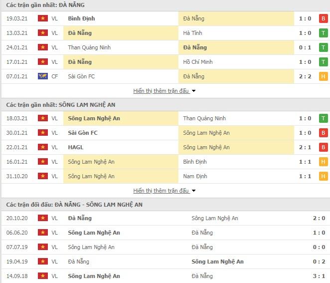 Thành tích đối đầu SHB Đà Nẵng vs SLNA