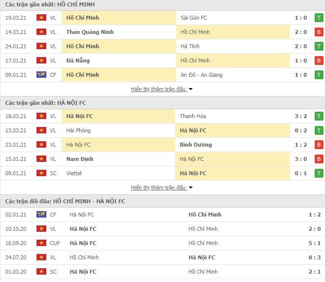Thành tích đối đầu TP HCM vs Hà Nội