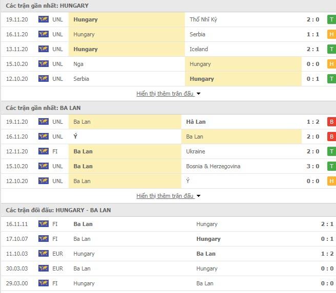 Thành tích đối đầu Hungary vs Ba Lan