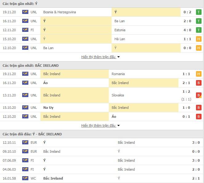 Thành tích đối đầu Italia vs Bắc Ireland