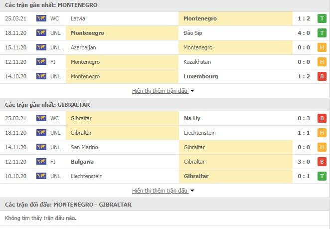 Thành tích đối đầu Montenegro vs Gibraltar