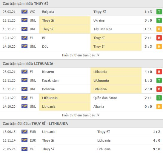 Thành tích đối đầu Thụy Sỹ vs Lithuania