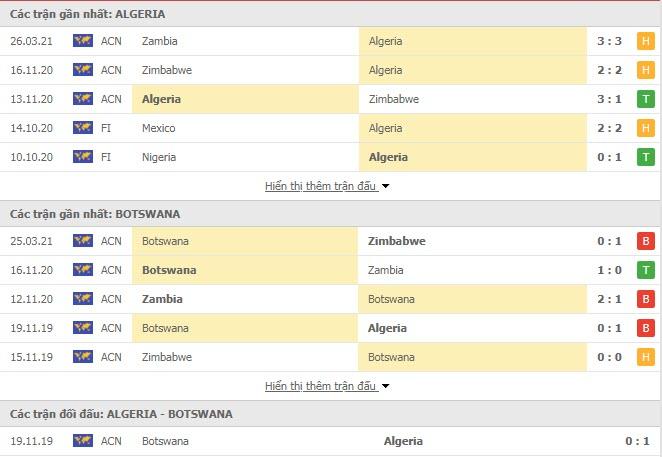 Thành tích đối đầu Algeria vs Botswana