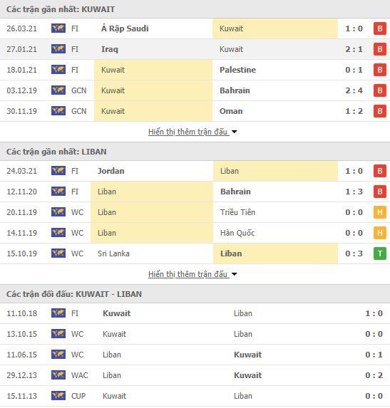 Thành tích đối đầu Kuwait vs Lebanon