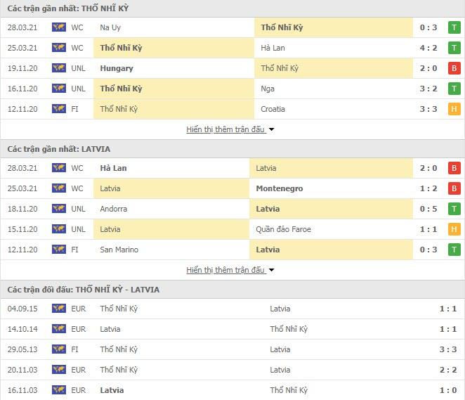 Thành tích đối đầu Thổ Nhĩ Kỳ vs Latvia