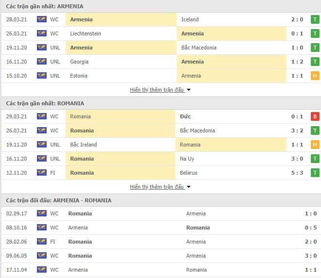 Thành tích đối đầu Armenia vs Romania