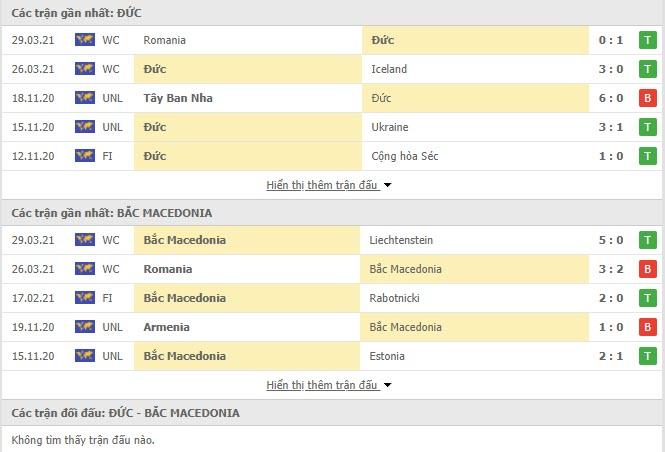 Thành tích đối đầu Đức vs Bắc Macedonia