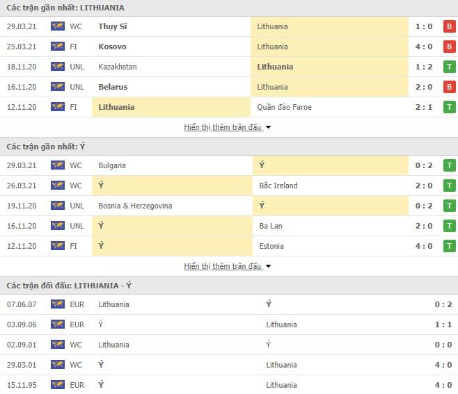 Thành tích đối đầu Lithuania vs Italia