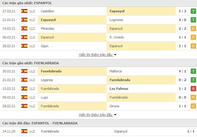 Thành tích đối đầu Espanyol vs Fuenlabrada