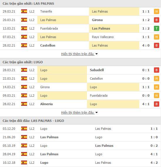 Thành tích đối đầu Las Palmas vs CD Lugo