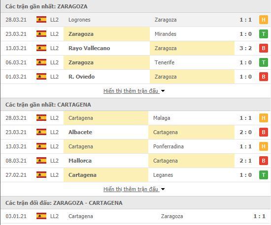 Thành tích đối đầu Zaragoza vs Cartagena