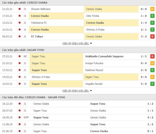 Thành tích đối đầu Cerezo Osaka vs Sagan Tosu