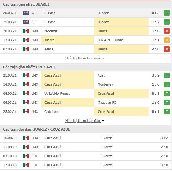 Thành tích đối đầu FC Juarez vs Cruz Azul